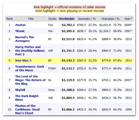 Weekend box office mojo autos post - Mojo box office worldwide ...